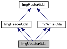 pktools: ImgUpdaterGdal Class Reference