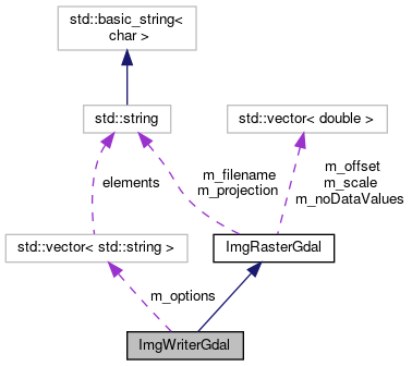 pktools: ImgWriterGdal Class Reference